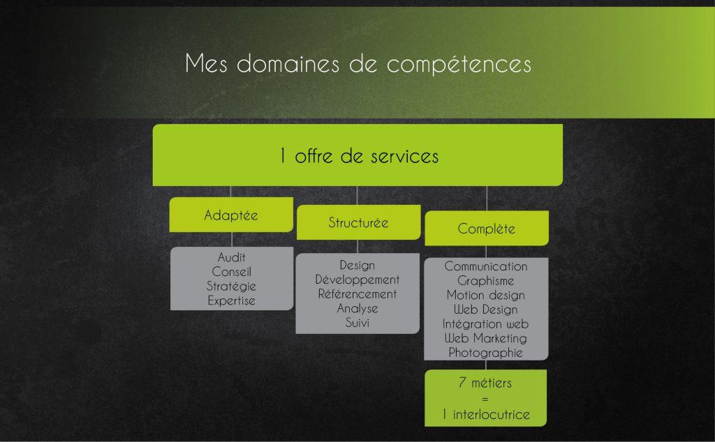 Offre-de-services2-1024x634 A PROPOS